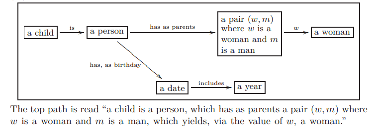 "Example Olog from ""Ologs: A categorical framework for knowledge representation"""